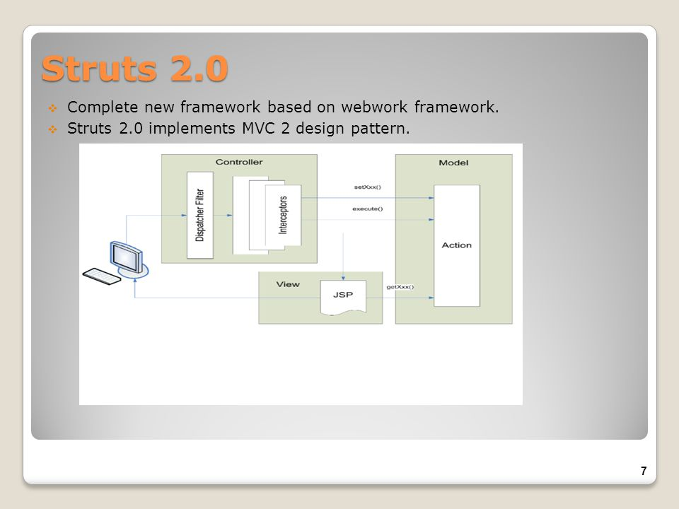 Struts 2.0 Complete new framework based on webwork framework.