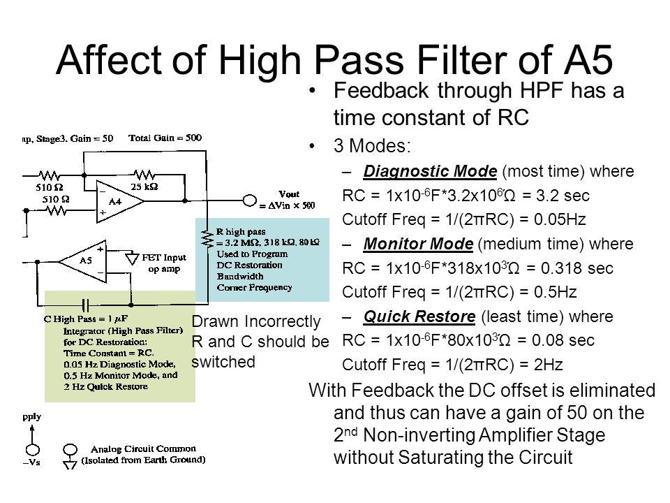Affect of High Pass Filter of A5