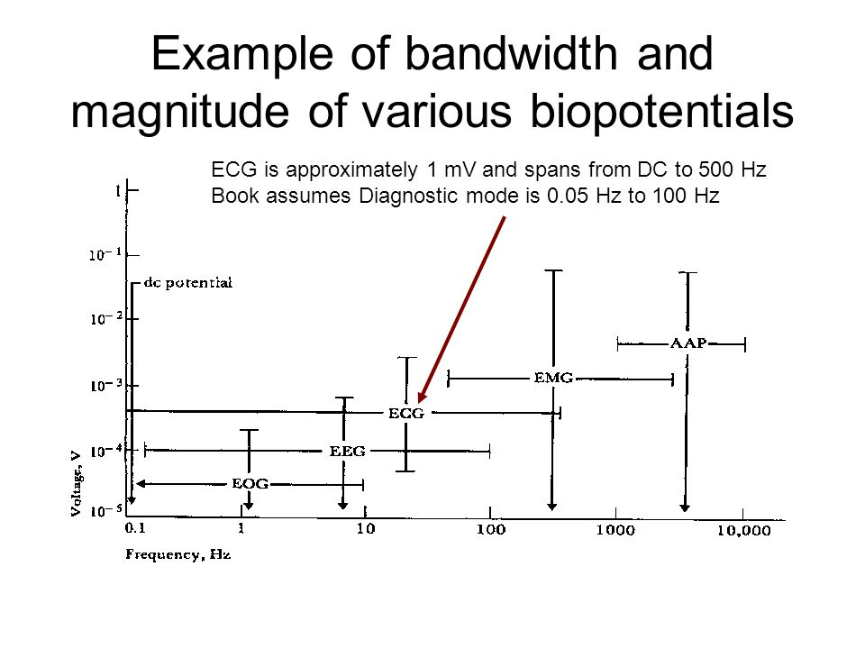 Example of bandwidth and magnitude of various biopotentials