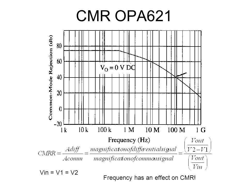 CMR OPA621 Vin = V1 = V2 Frequency has an effect on CMR!