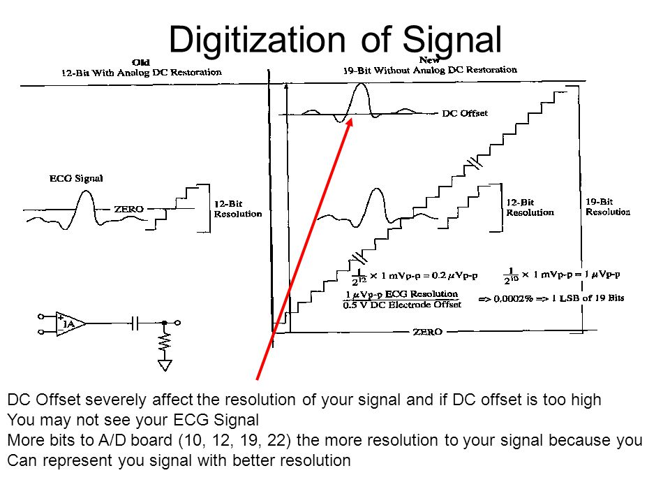 Digitization of Signal