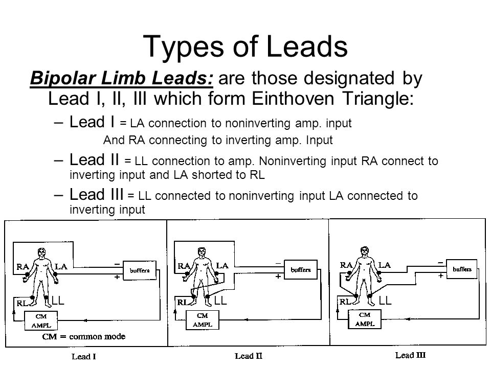 Types of Leads Bipolar Limb Leads: are those designated by Lead I, II, III which form Einthoven Triangle: