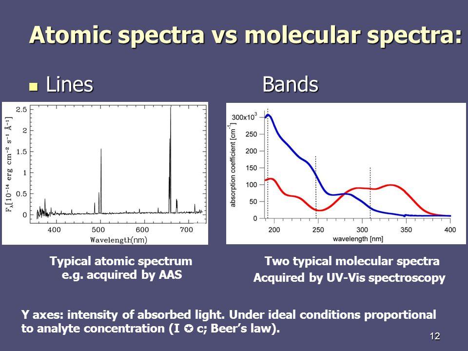 Atomic spectra vs molecular spectra:
