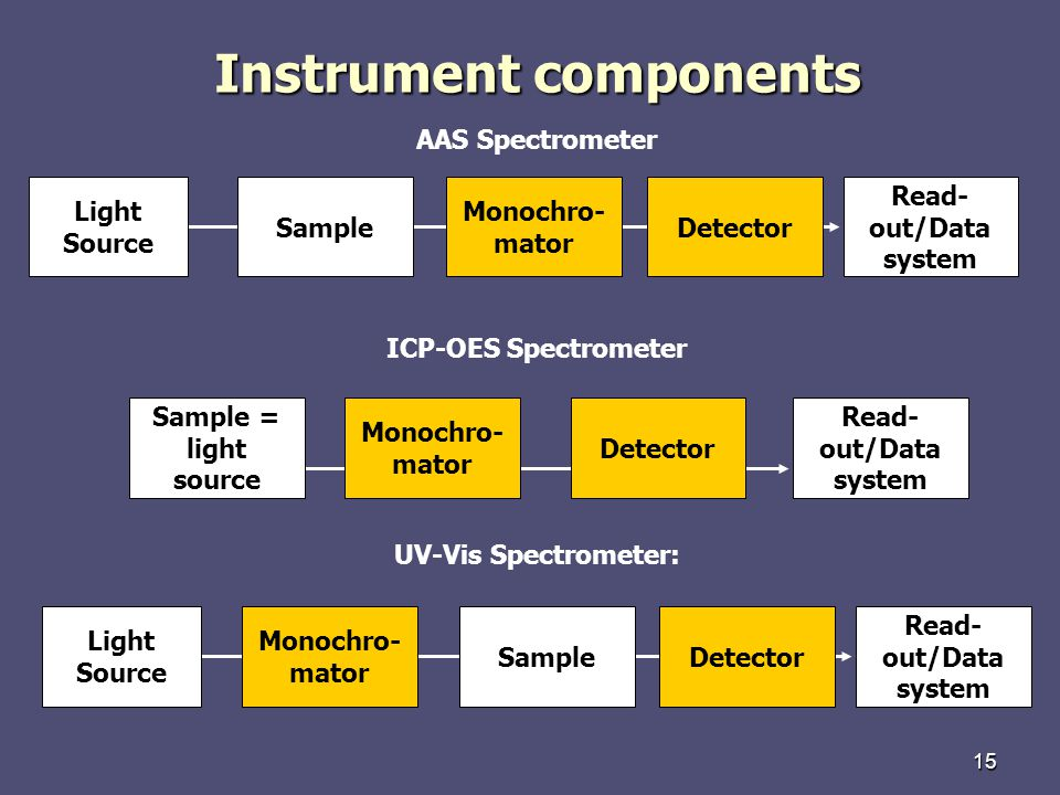 Instrument components