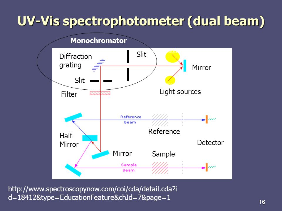 UV-Vis spectrophotometer (dual beam)