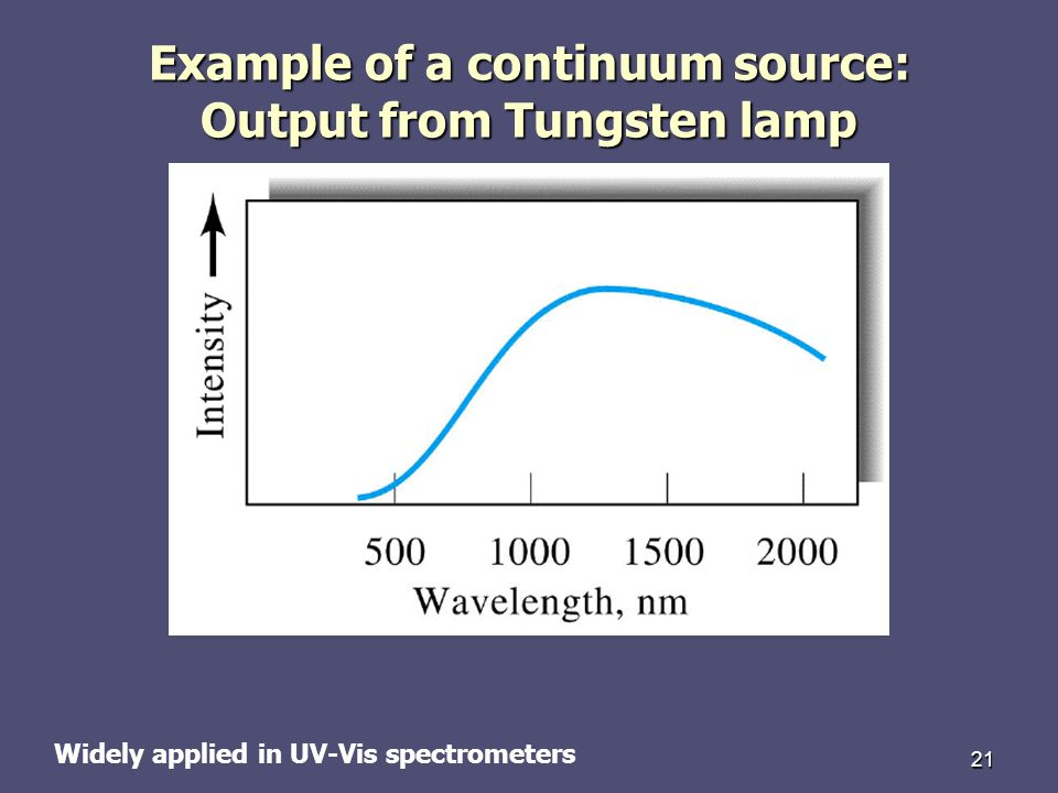 Example of a continuum source: Output from Tungsten lamp