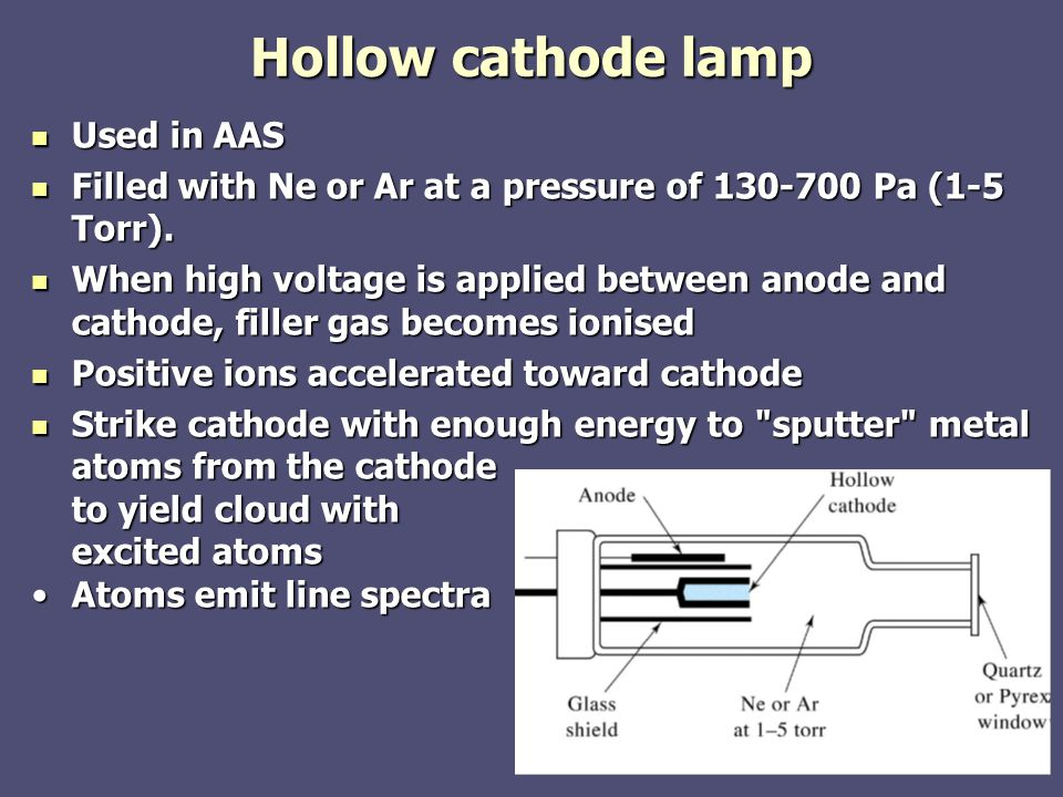 Hollow cathode lamp Used in AAS