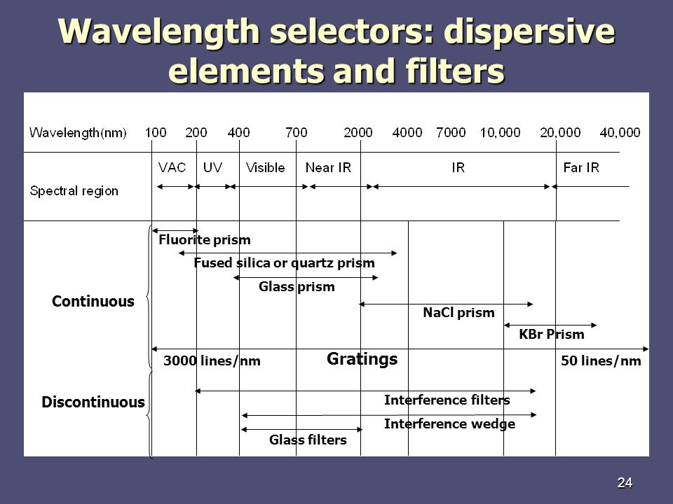 Wavelength selectors: dispersive elements and filters