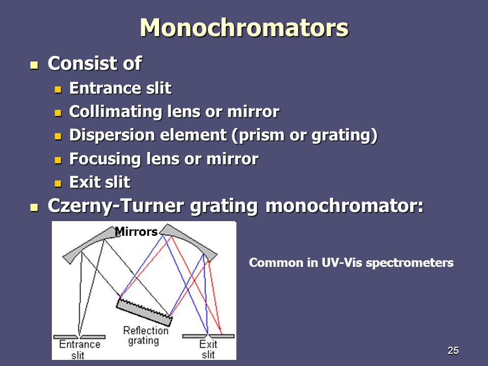 Monochromators Consist of Czerny-Turner grating monochromator: