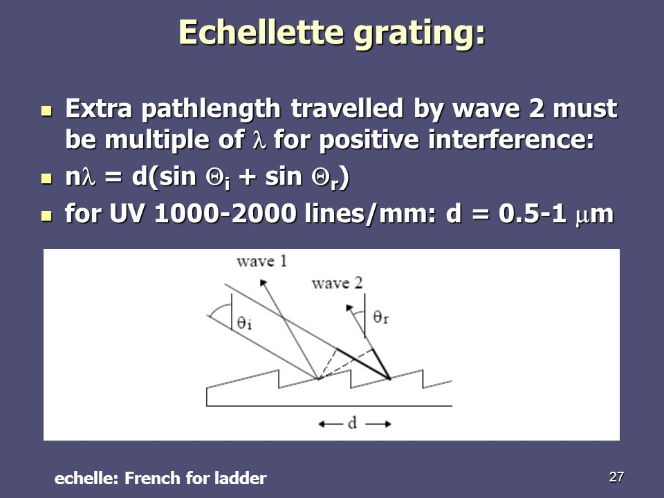 Echellette grating: Extra pathlength travelled by wave 2 must be multiple of l for positive interference: