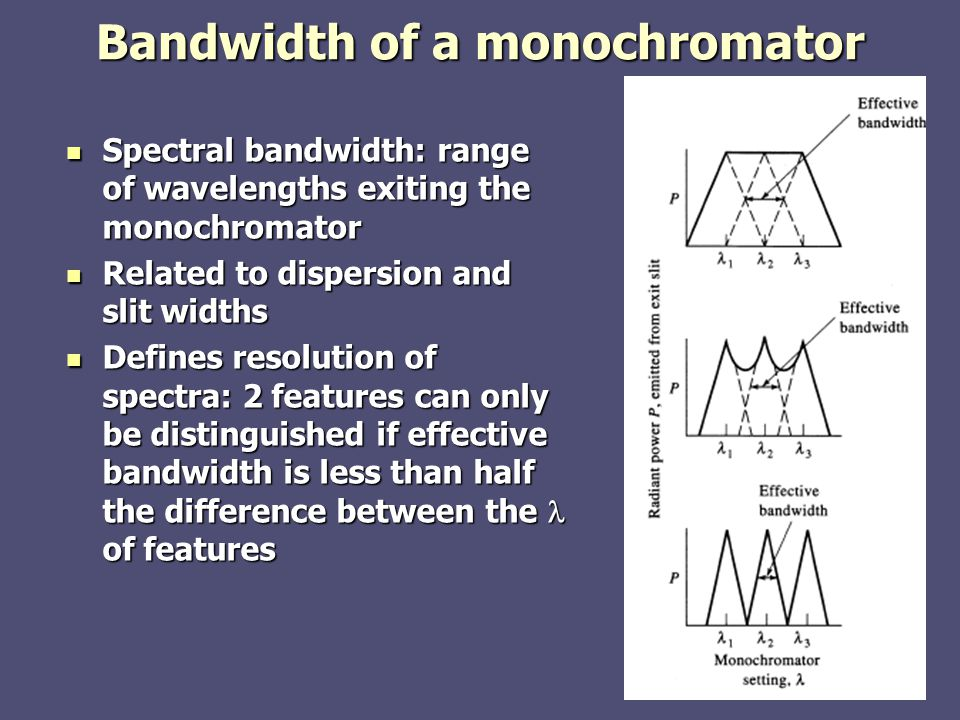 Bandwidth of a monochromator