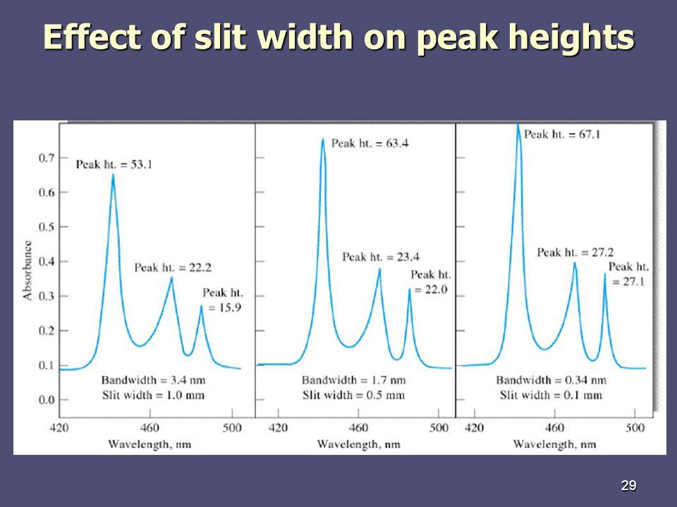 Effect of slit width on peak heights