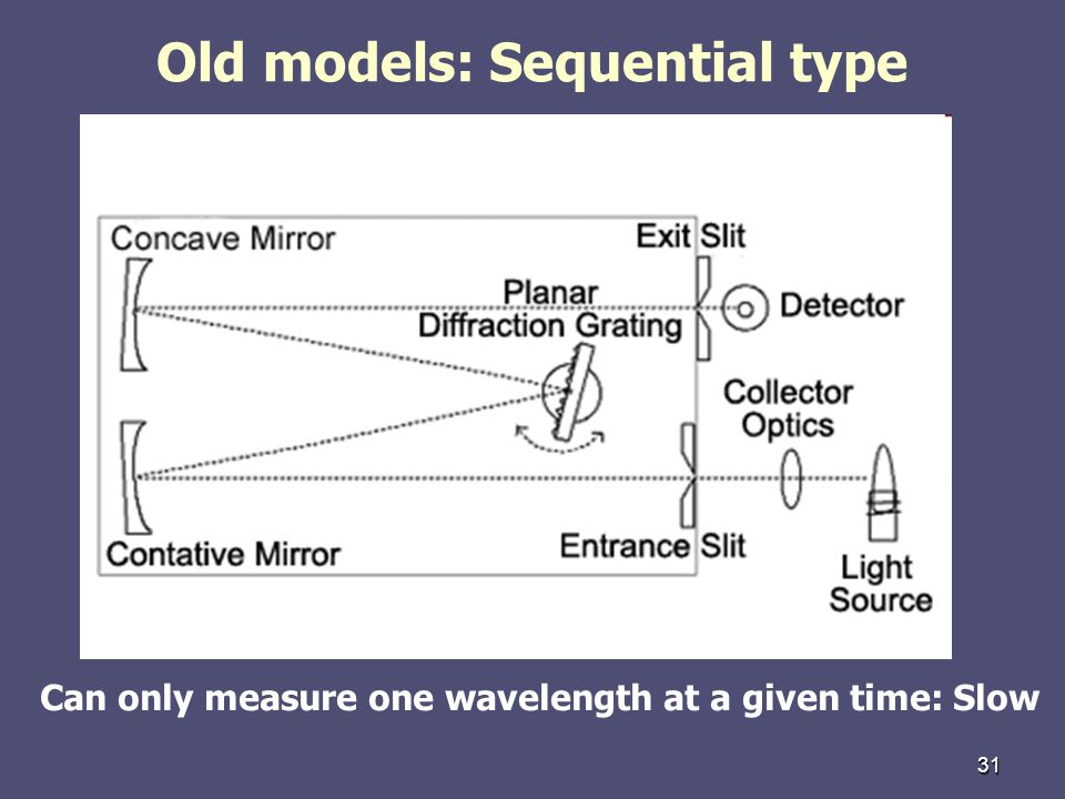 Old models: Sequential type