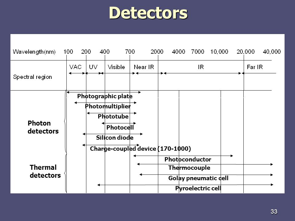 Detectors Photon detectors Thermal detectors Photographic plate