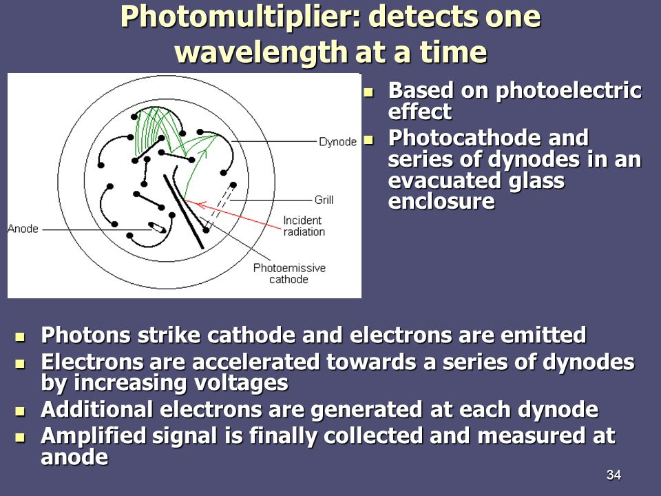 Photomultiplier: detects one wavelength at a time