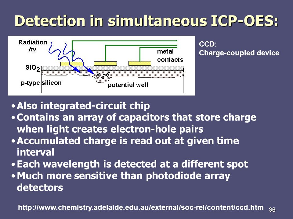 Detection in simultaneous ICP-OES: