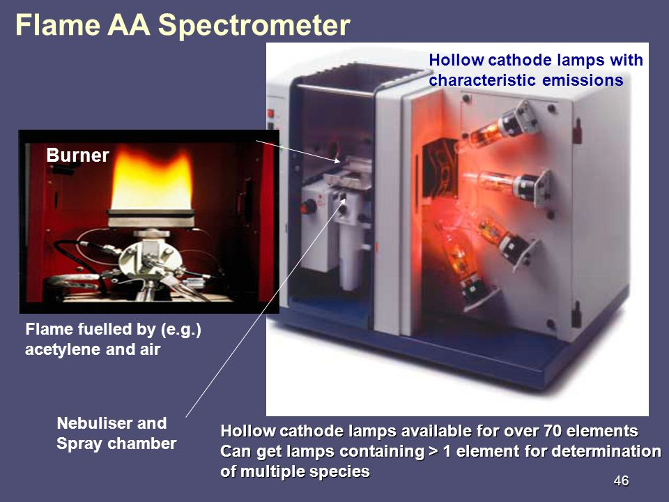 Flame AA Spectrometer Burner