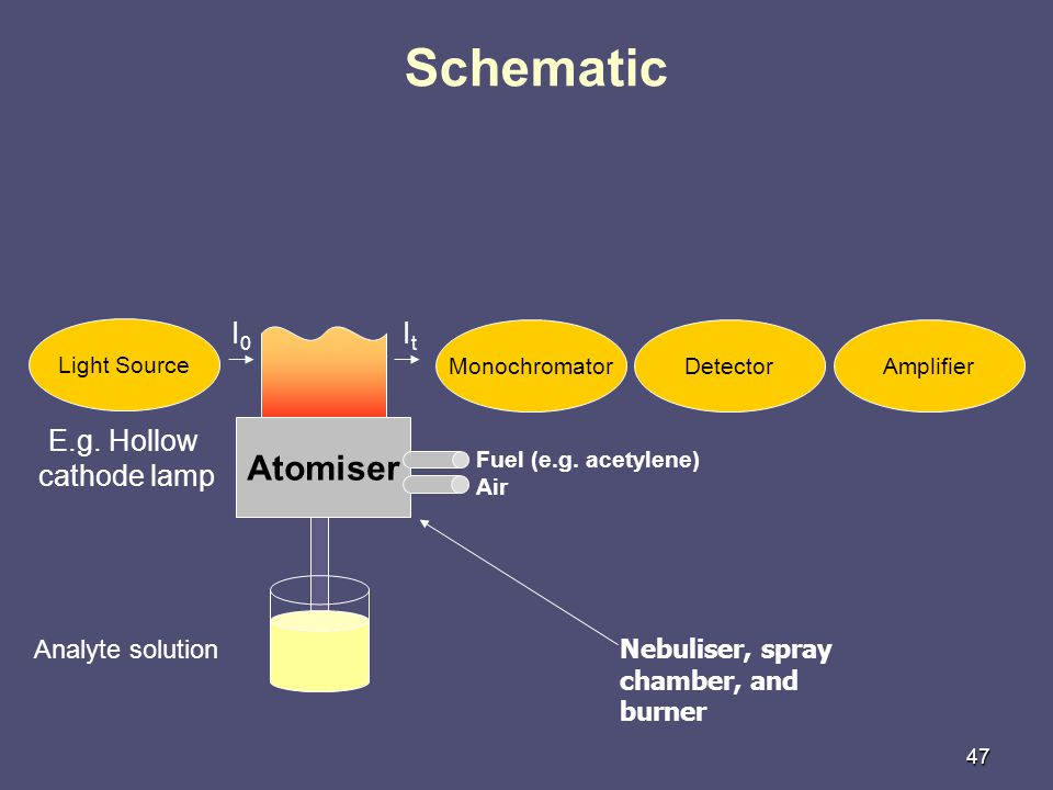 Schematic Atomiser I0 It E.g. Hollow cathode lamp Analyte solution