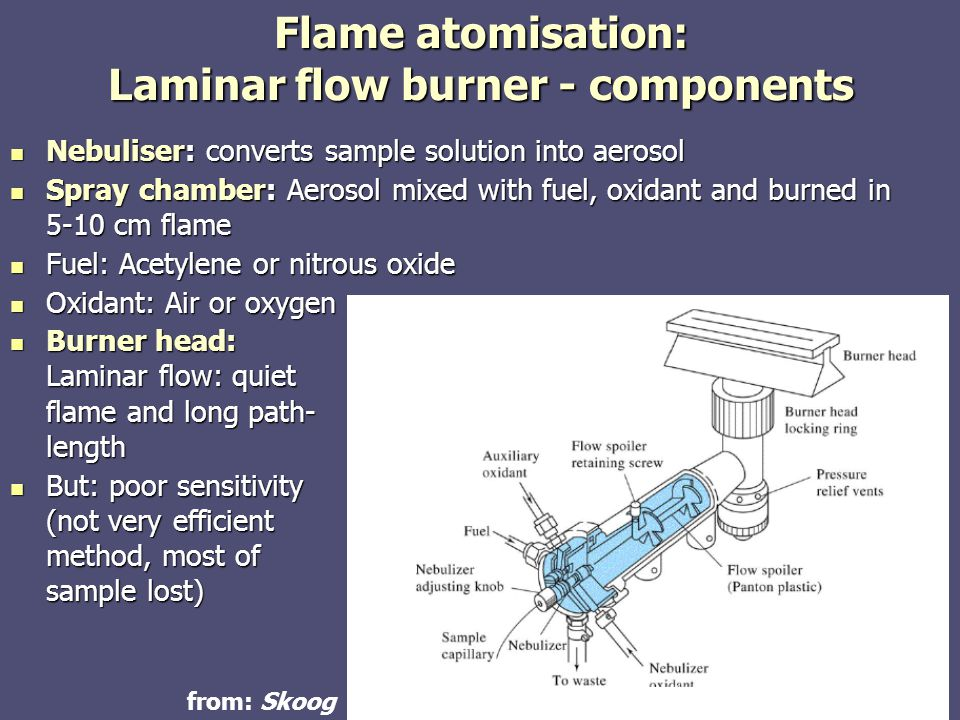 Flame atomisation: Laminar flow burner - components