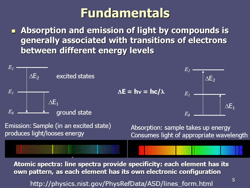 Fundamentals Absorption and emission of light by compounds is generally associated with transitions of electrons between different energy levels.