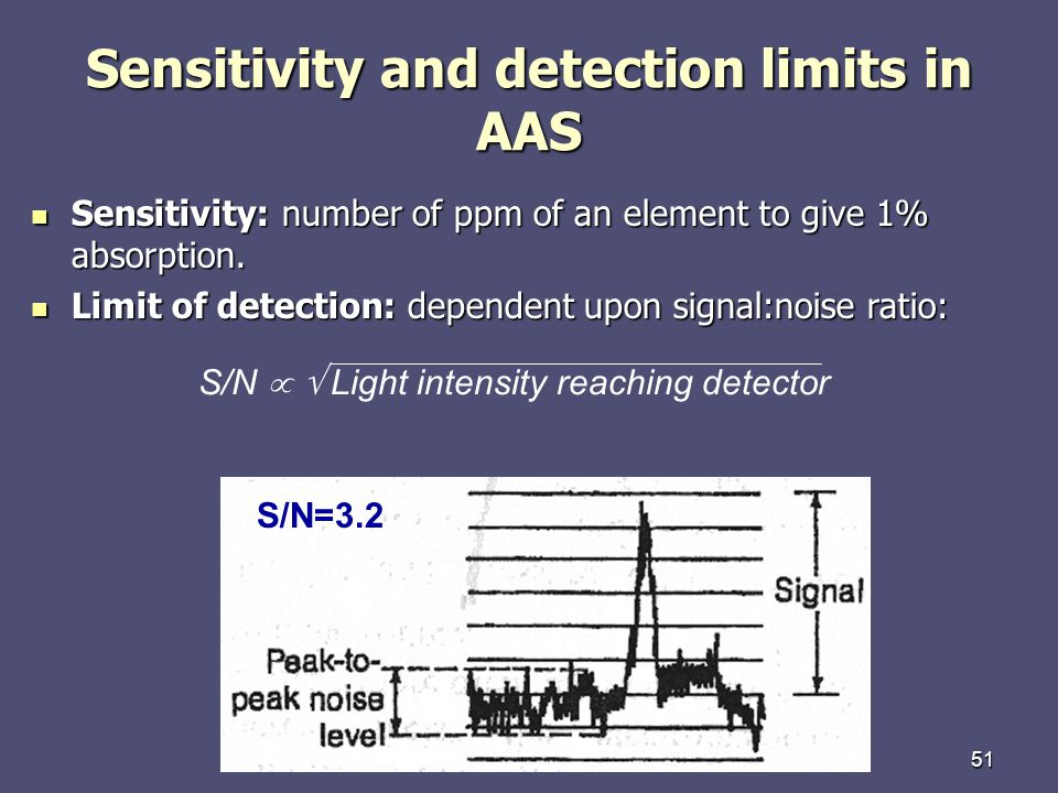 Sensitivity and detection limits in AAS