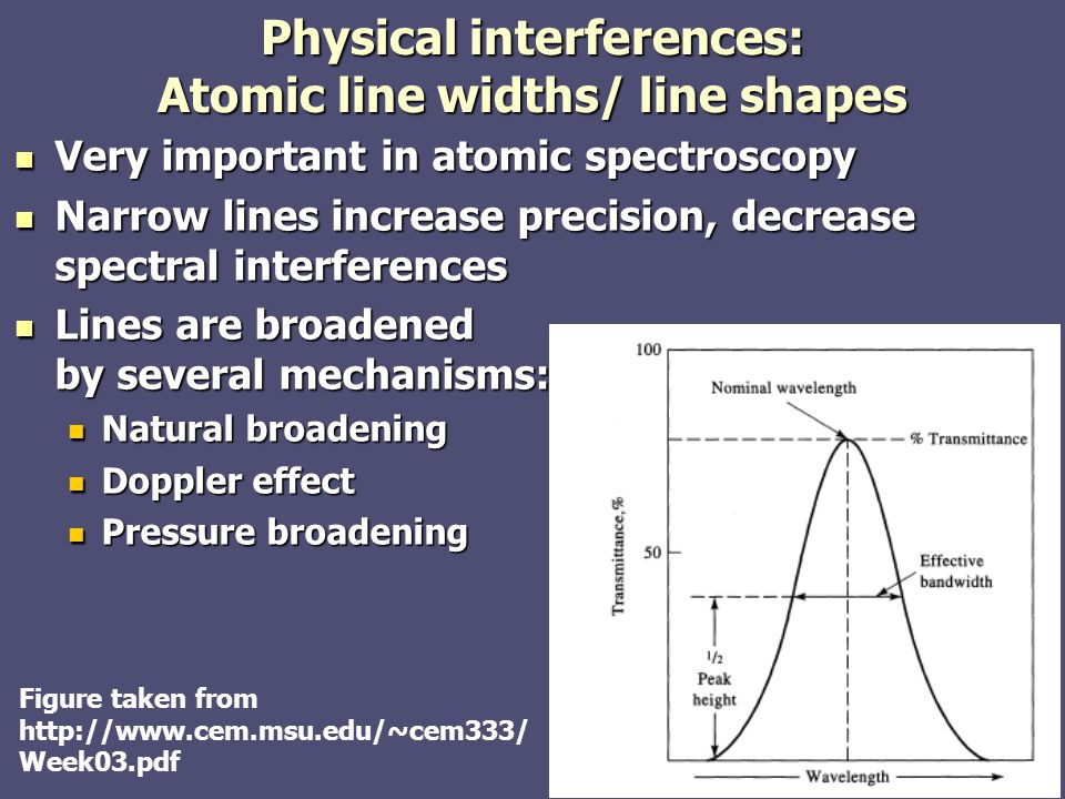 Physical interferences: Atomic line widths/ line shapes