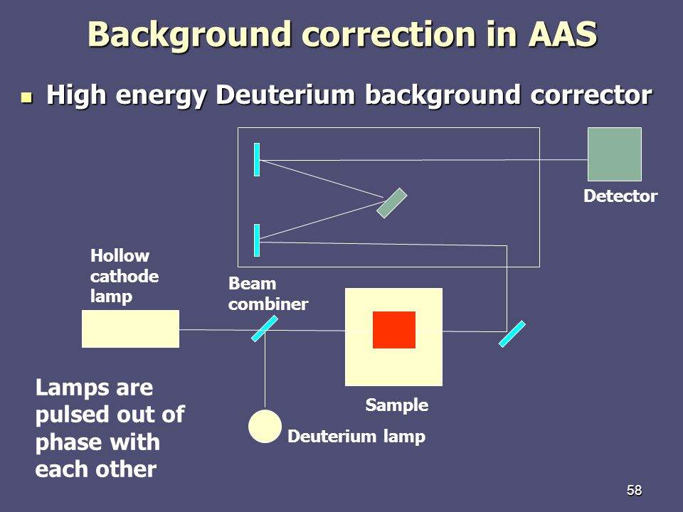 Background correction in AAS