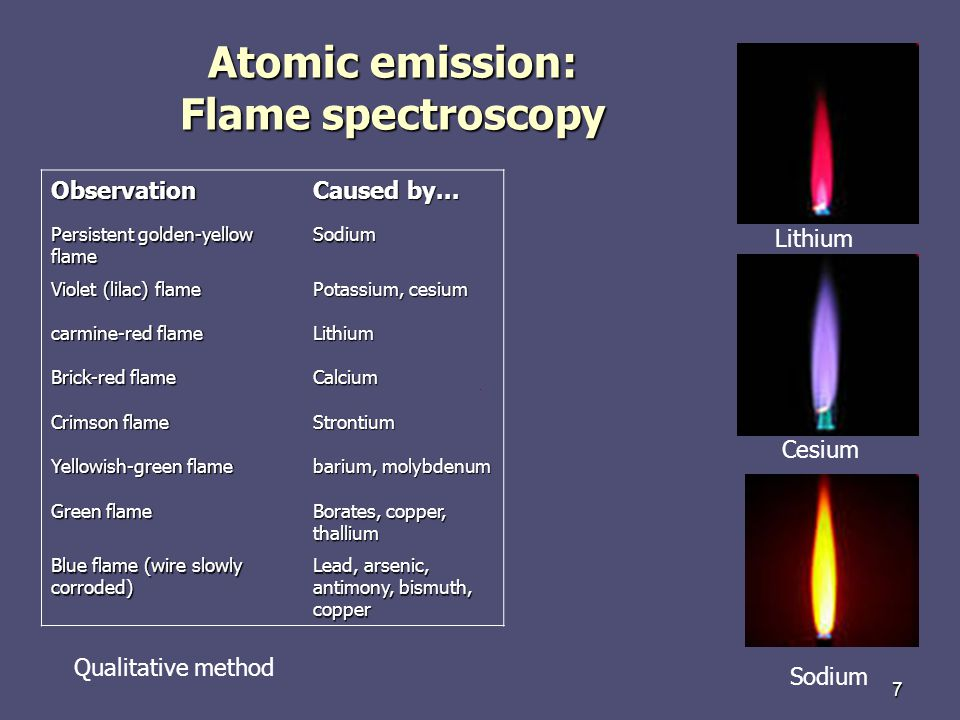 Atomic emission: Flame spectroscopy