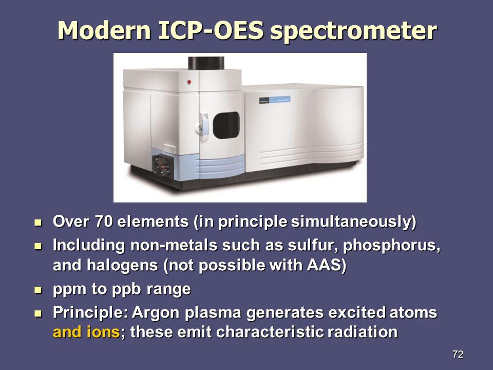 Modern ICP-OES spectrometer