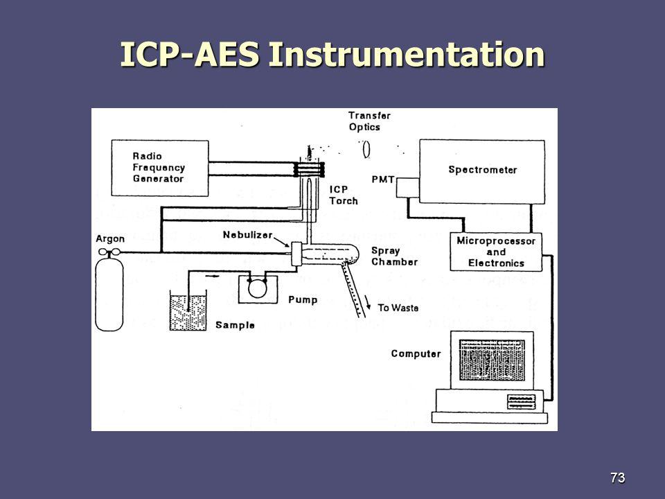 ICP-AES Instrumentation