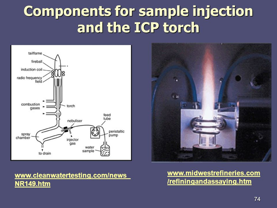 Components for sample injection and the ICP torch