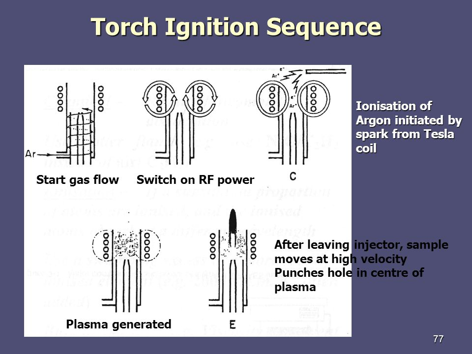 Torch Ignition Sequence