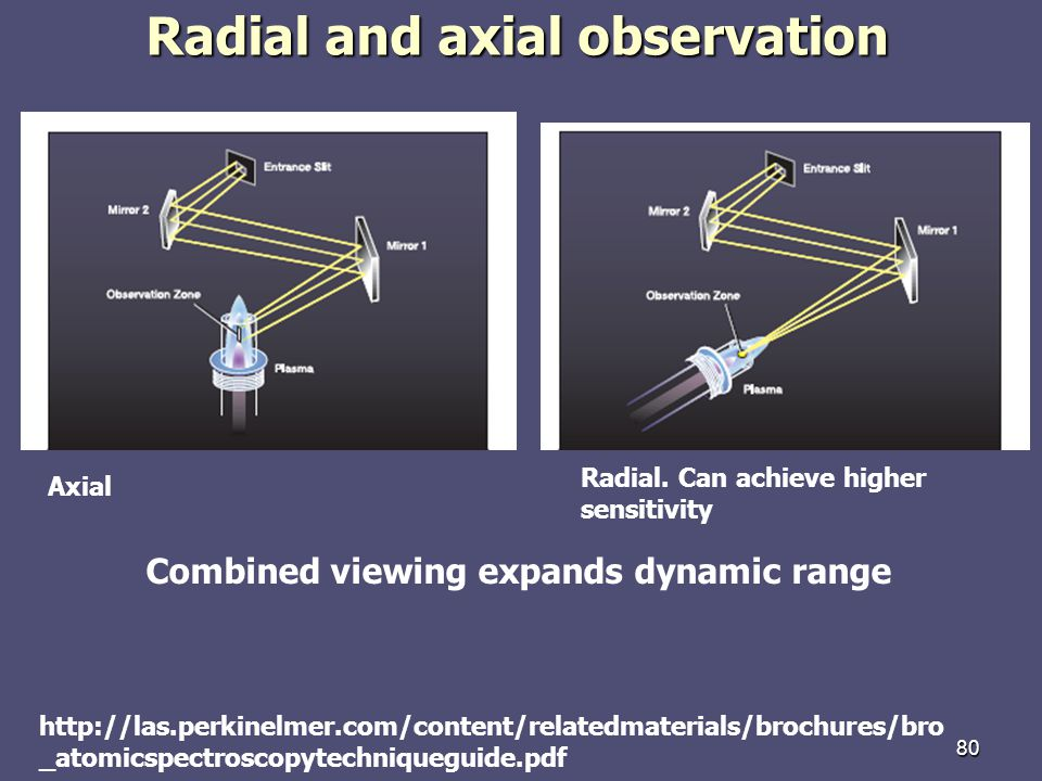Radial and axial observation