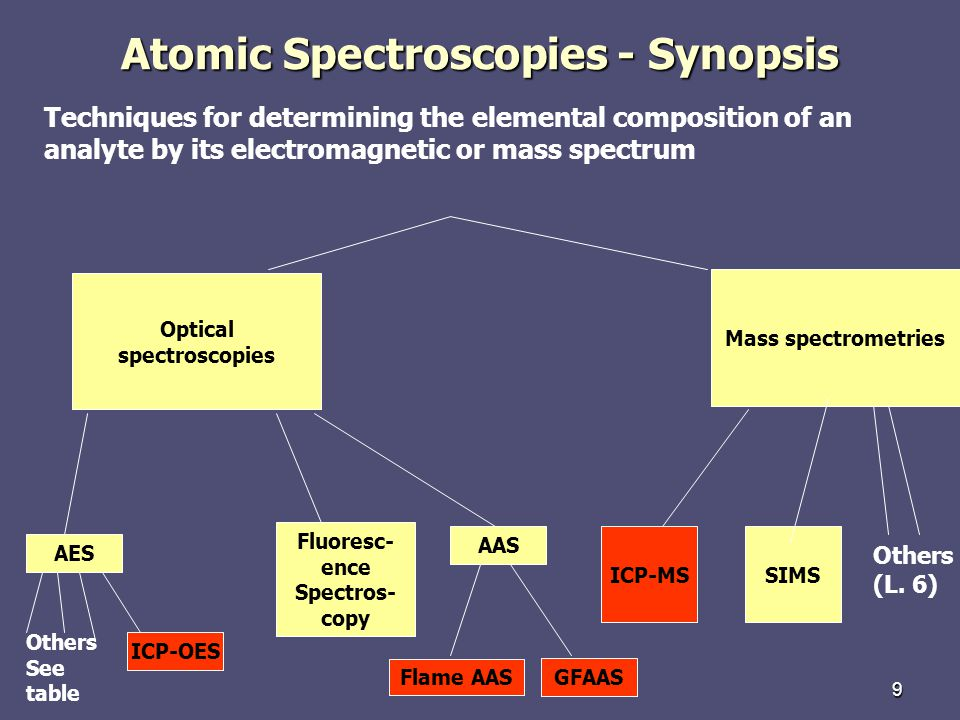 Atomic Spectroscopies - Synopsis