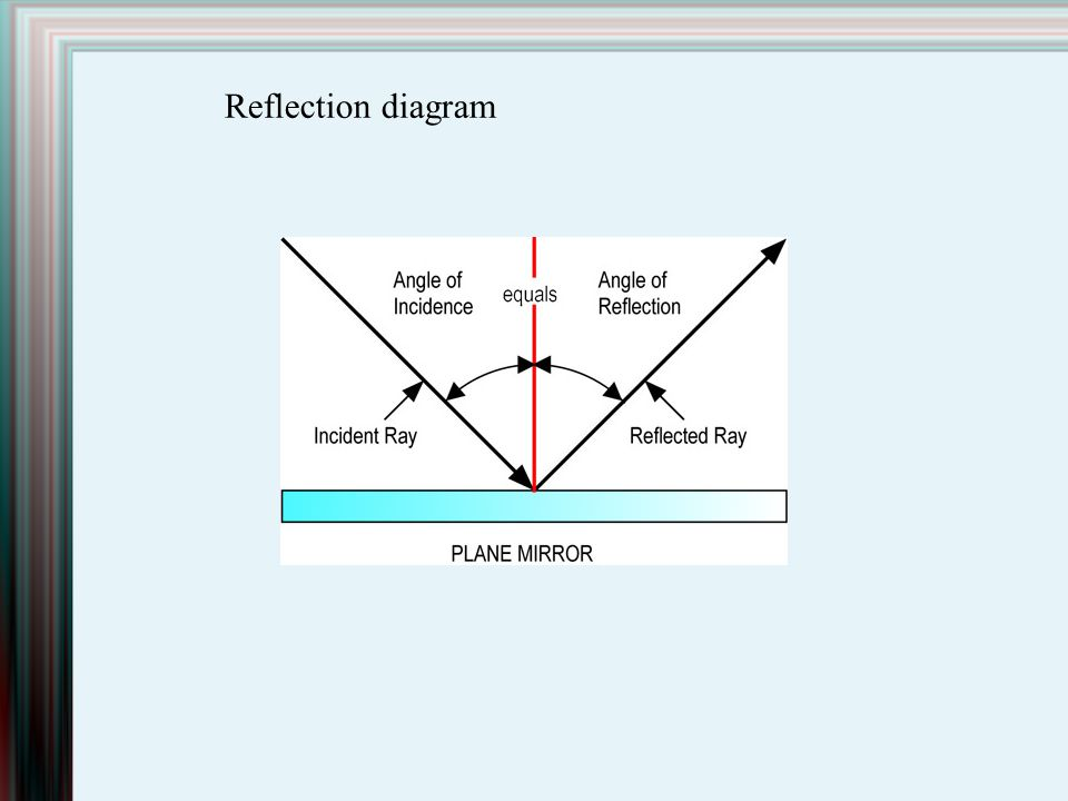 Reflection diagram
