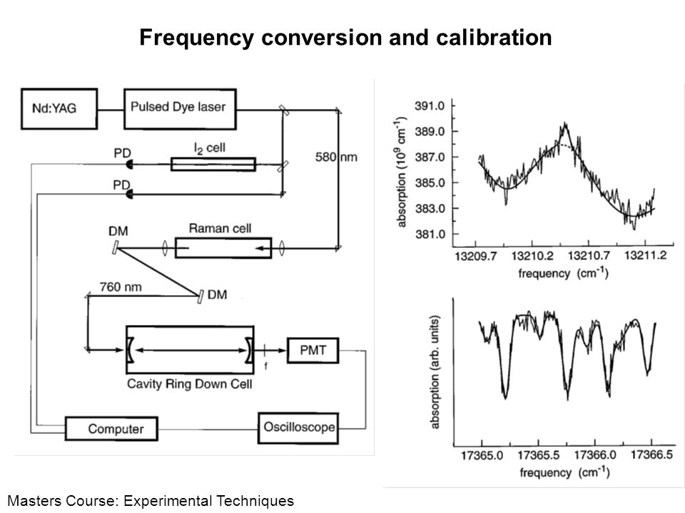 Frequency conversion and calibration