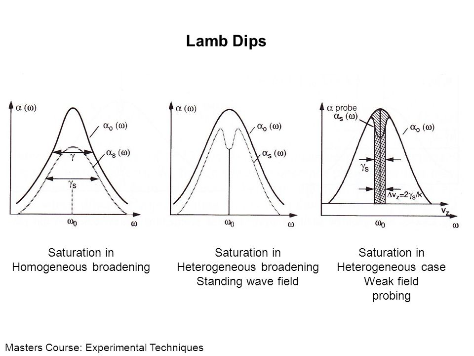 Lamb Dips Saturation in Homogeneous broadening Saturation in