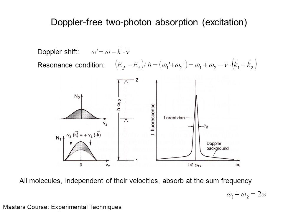 Doppler-free two-photon absorption (excitation)