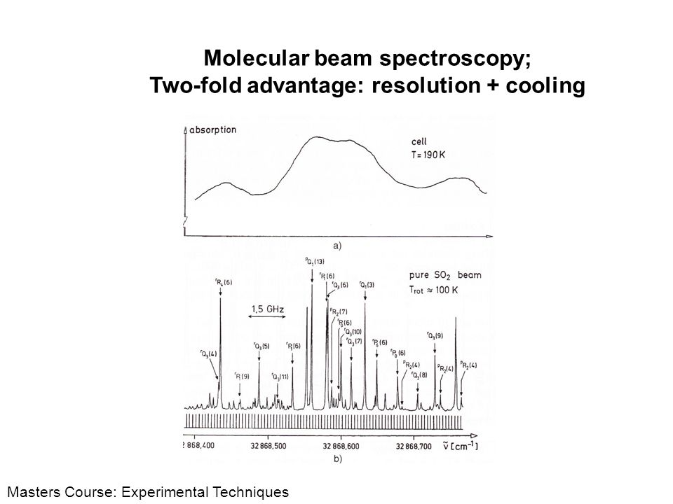 Molecular beam spectroscopy; Two-fold advantage: resolution + cooling