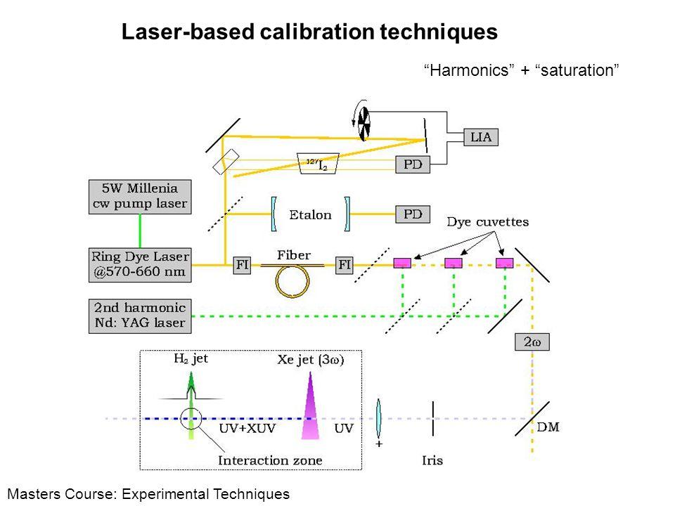 Laser-based calibration techniques