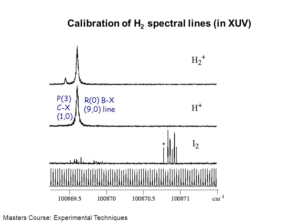 Calibration of H2 spectral lines (in XUV)