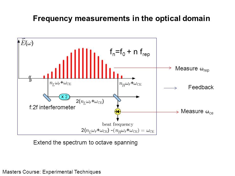 Frequency measurements in the optical domain