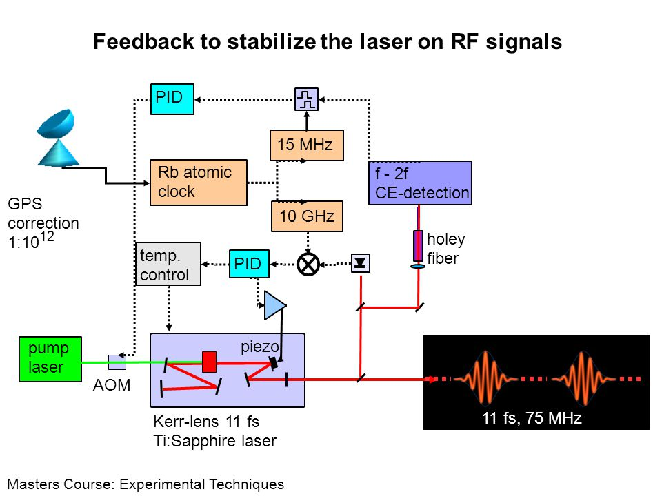 Feedback to stabilize the laser on RF signals