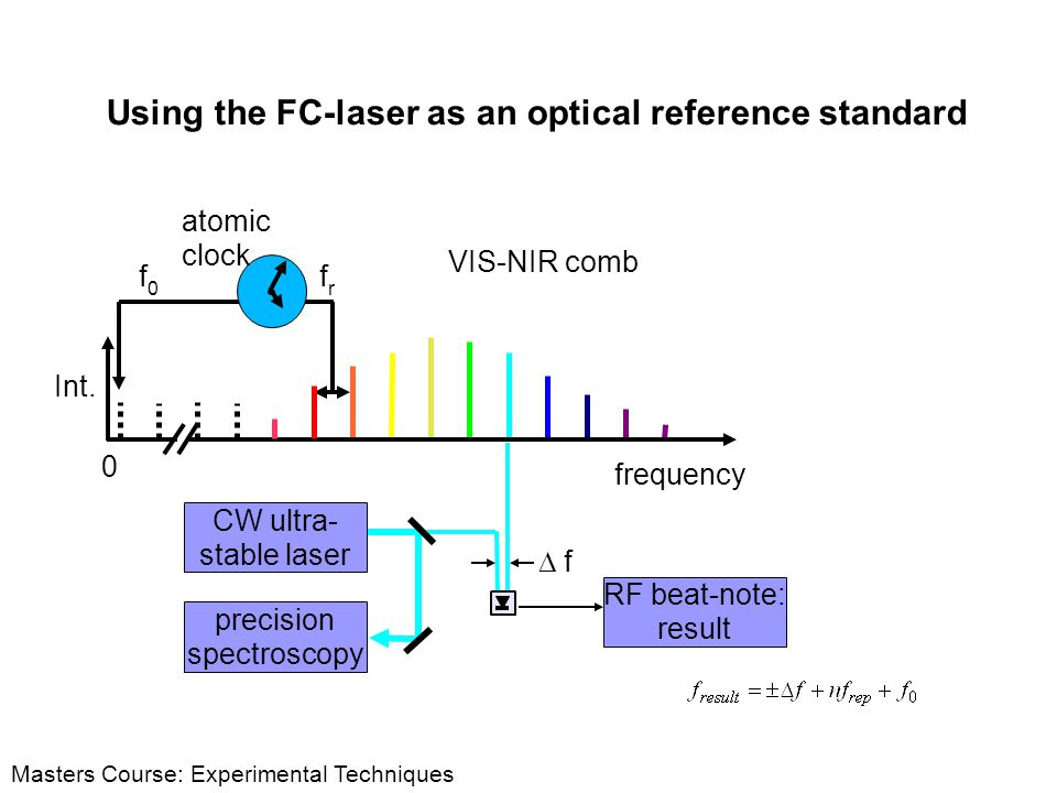 Using the FC-laser as an optical reference standard