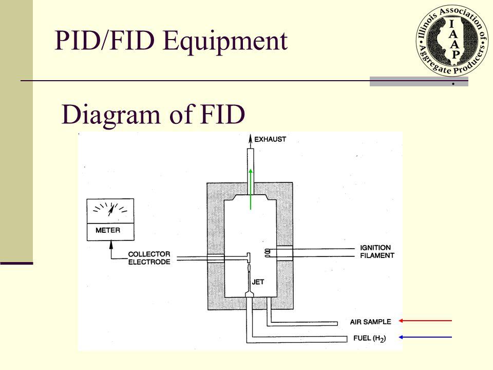 PID/FID Equipment . Diagram of FID