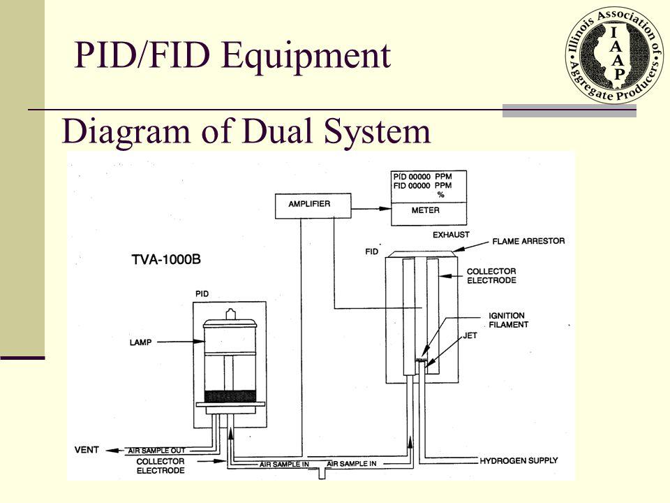 PID/FID Equipment Diagram of Dual System