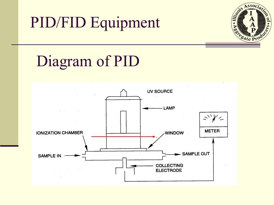 PID/FID Equipment Diagram of PID