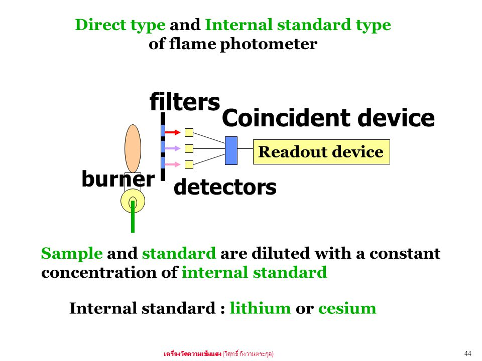 Direct type and Internal standard type of flame photometer