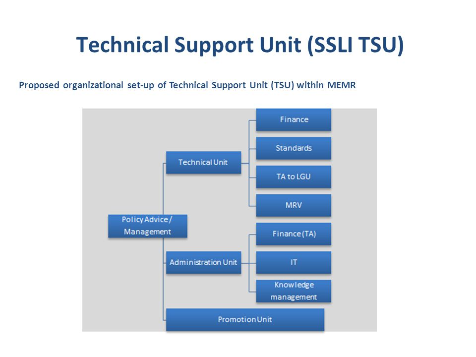 Technical Support Unit (SSLI TSU)