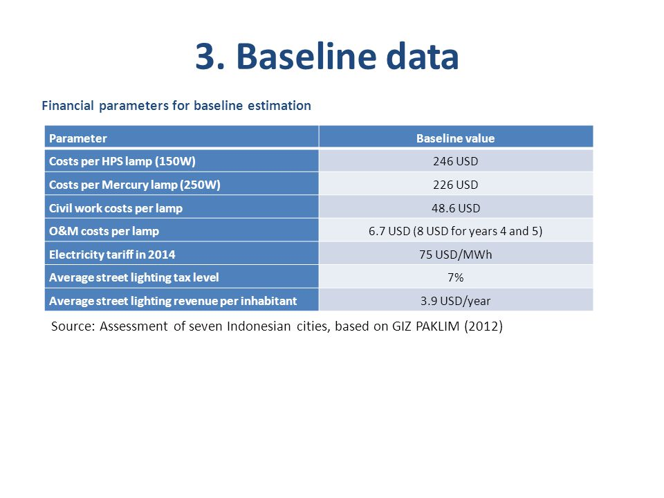 3. Baseline data Financial parameters for baseline estimation